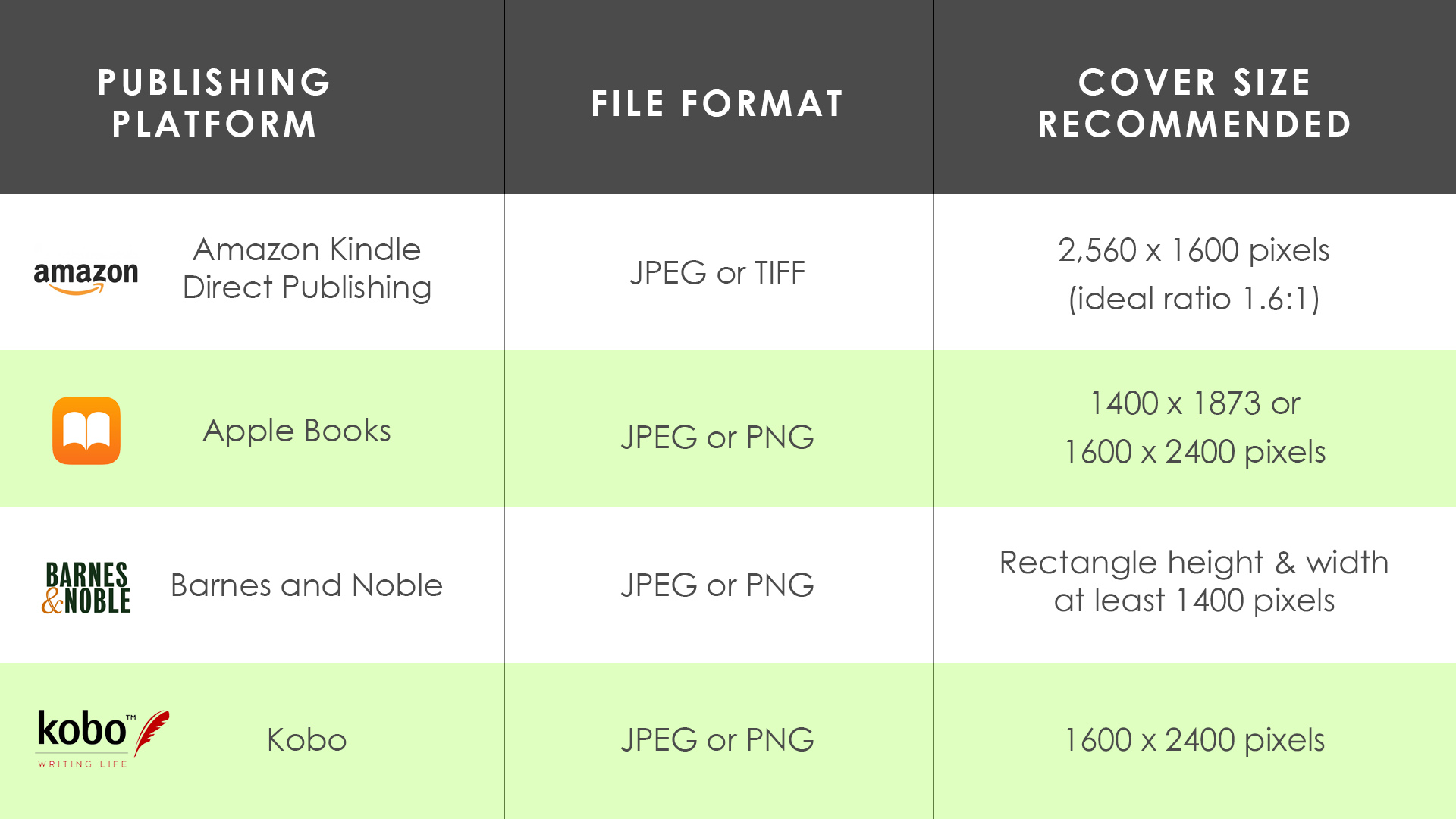 Table on file formatting and publishing platforms