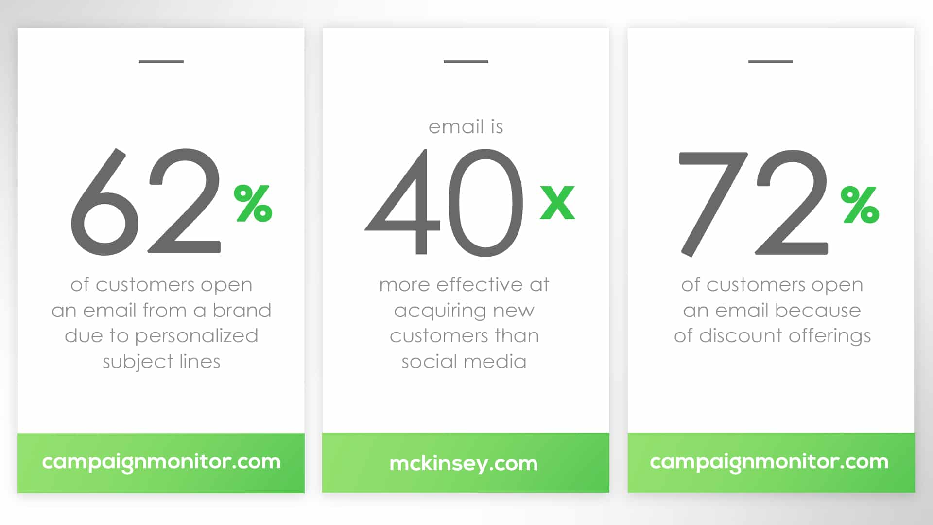 Statistics about email marketing