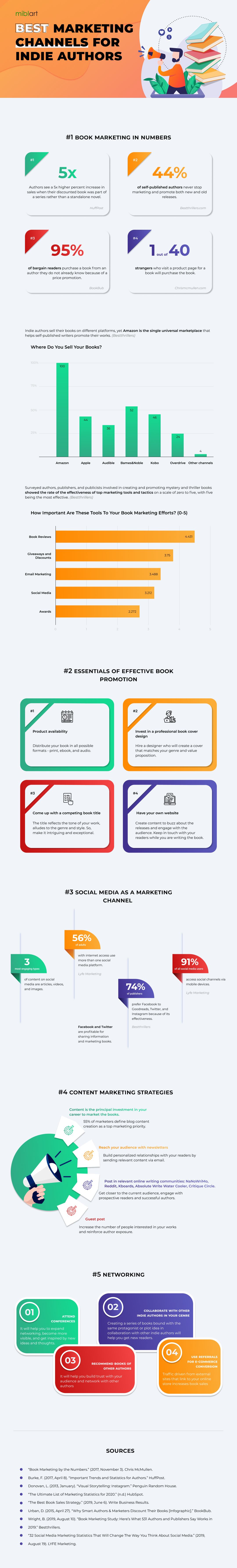 Marketing Channels Infographic